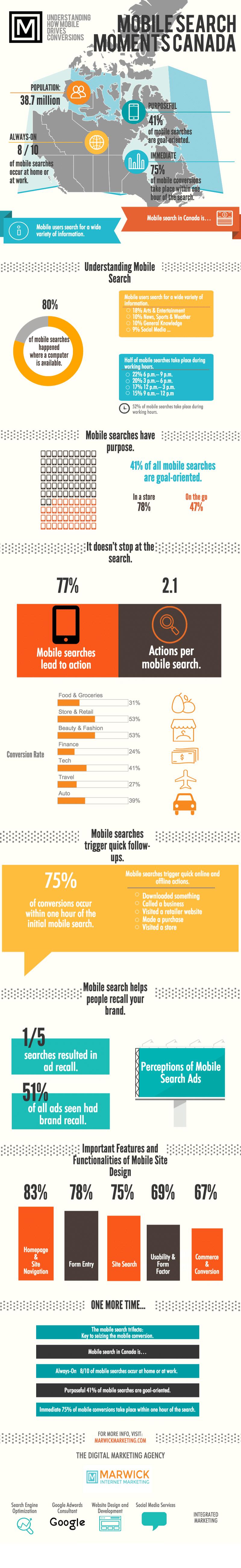 mobile-search-in-canada-marwick-marketing-short