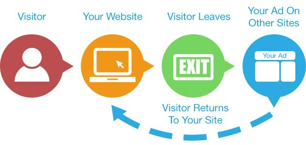 How to get visitors in your website