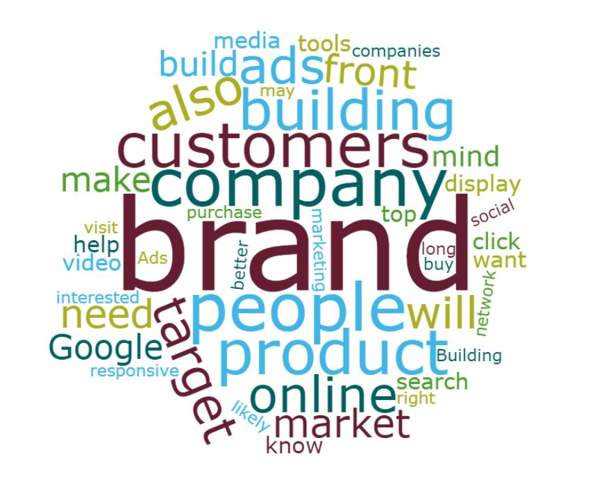 vancouver seo and brand experts for Building Wordcloud